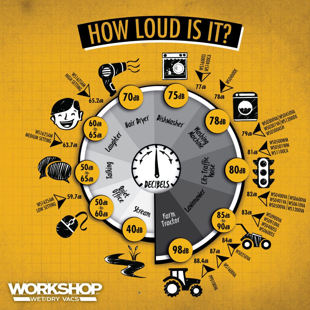 How Loud Is It Infographic